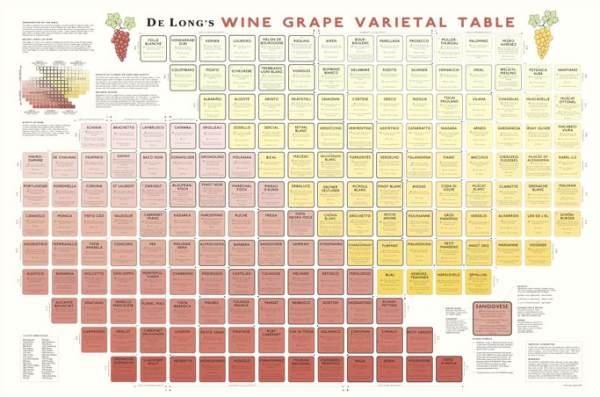 Wine grape varietal table