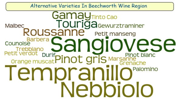 Wine grape varieties used in the Beechworth region of NE Victoria