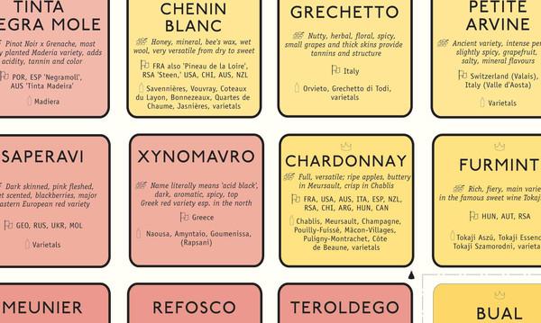 wine grape chart: Wine variety table